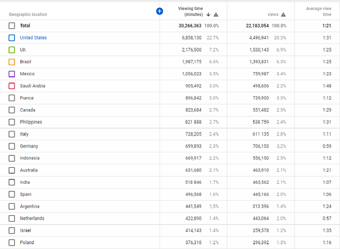 Analytics%20data%20for%20the%20channel%20-%20YouTube%20Studio