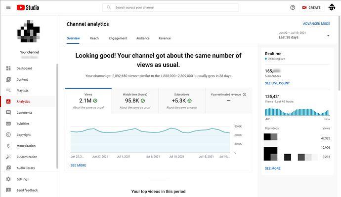 165K channel analytics