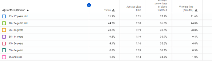 Analytics%20data%20for%20the%20channel%20-%20YouTube%20Studio%203