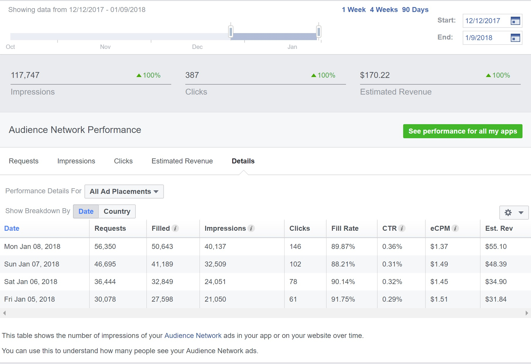 Selling Facebook (IA) page 97k (56k USA)  earning 50$+/day +