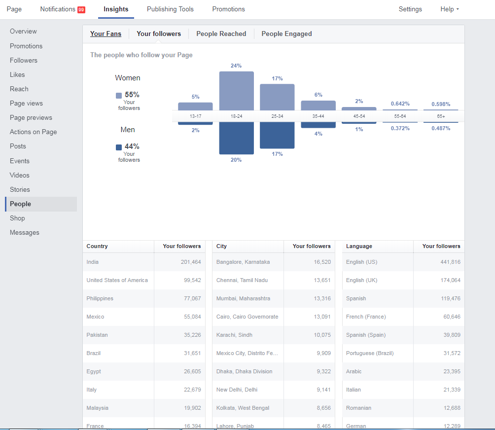 3 x Large facebook pages totaling 3 million followers