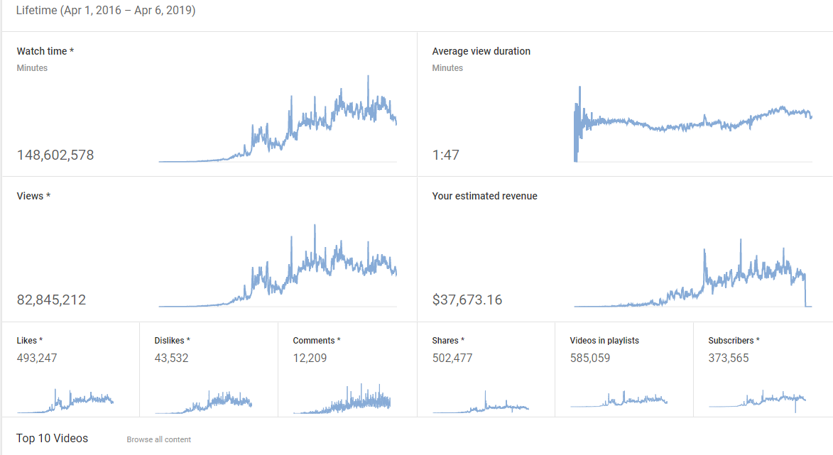Selling High Earning YouTube: 375K Sub, 82Mil Views